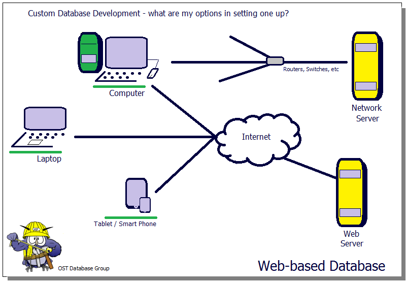 Custom Database Development - Options