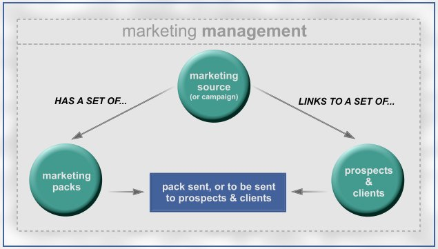 For Business Management - Marketing